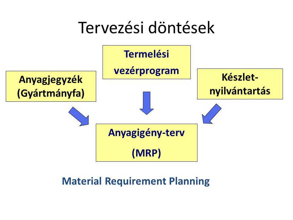 Tervezési döntések Termelési vezérprogram Anyagigény-terv (MRP) Anyagjegyzék (Gyártmányfa) Készlet- nyilvántartás Material Requirement Planning
