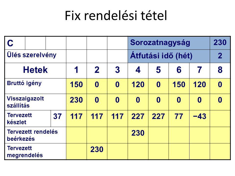 Fix rendelési tétel C Sorozatnagyság230 Ülés szerelvény Átfutási idő (hét)2 Hetek12345678 Bruttó igény 1500012001501200 Visszaigazolt szállítás 230000