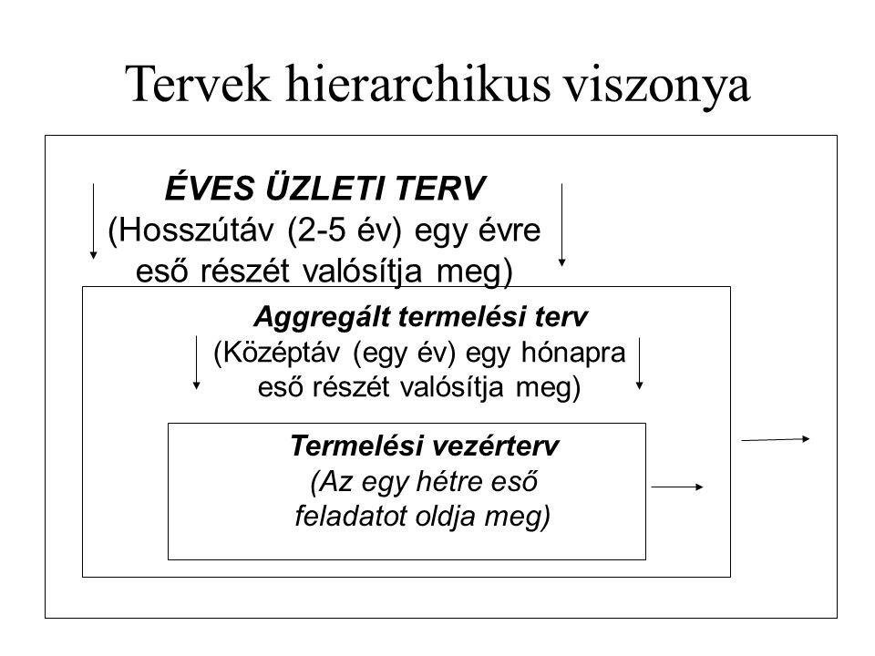 Tervek hierarchikus viszonya Termelési vezérterv (Az egy hétre eső feladatot oldja meg) Aggregált termelési terv (Középtáv (egy év) egy hónapra eső ré