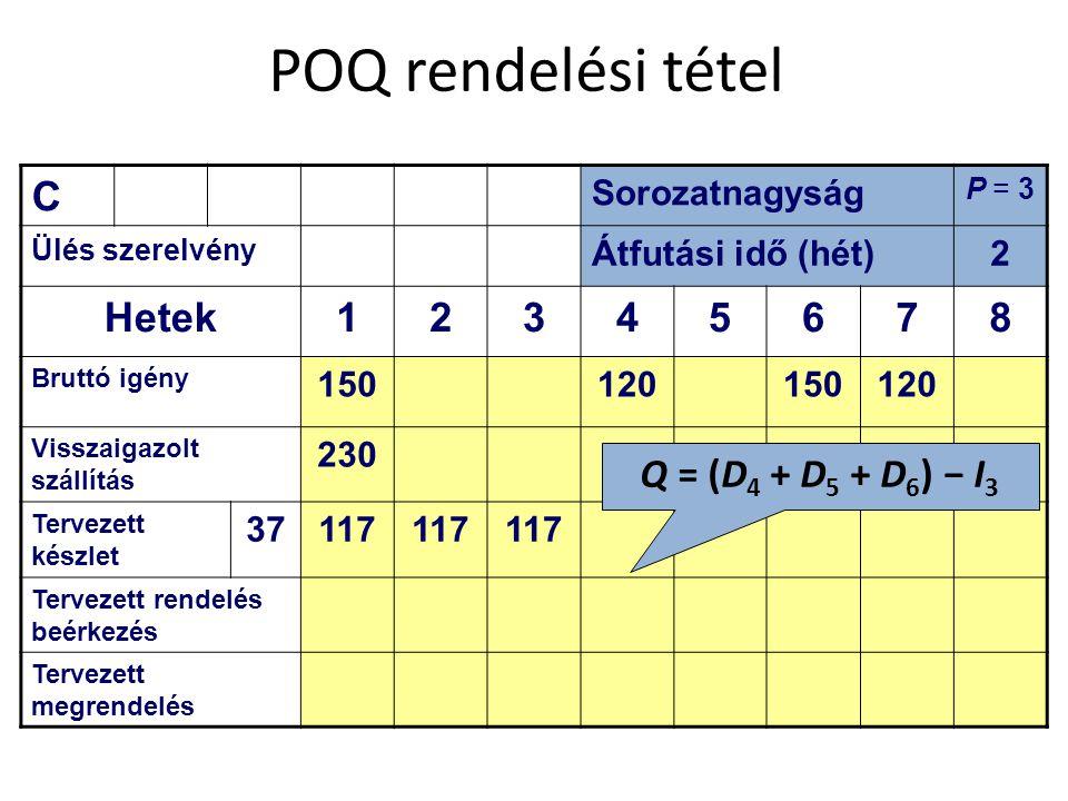 POQ rendelési tétel C Sorozatnagyság P = 3 Ülés szerelvény Átfutási idő (hét)2 Hetek12345678 Bruttó igény 150120150120 Visszaigazolt szállítás 230 Tervezett készlet 37117 Tervezett rendelés beérkezés Tervezett megrendelés Q = (D 4 + D 5 + D 6 ) − I 3