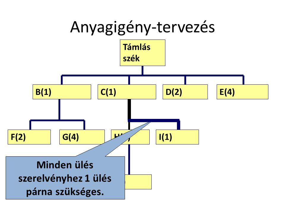 Anyagigény-tervezés D(2)E(4) F(2)G(4)I(1) J(4) Támlás szék B(1) H(1) Minden ülés szerelvényhez 1 ülés párna szükséges.