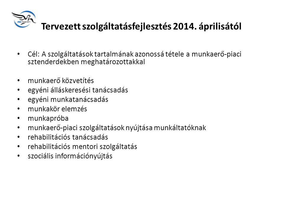 Tervezett szolgáltatásfejlesztés 2014.