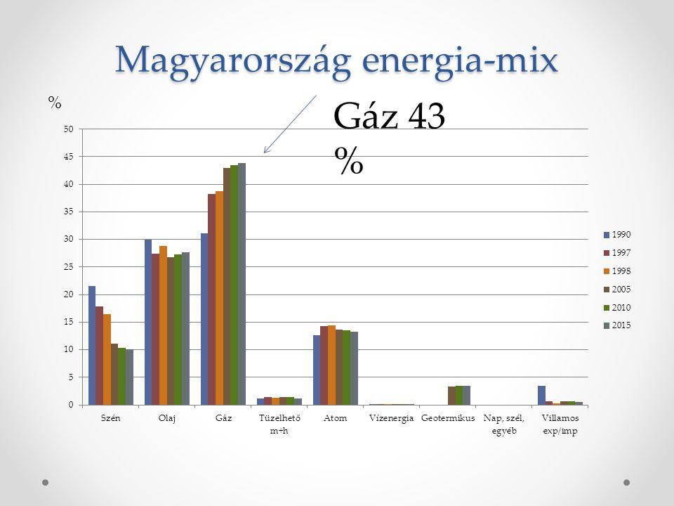 Magyarország energia-mix % Gáz 43 %