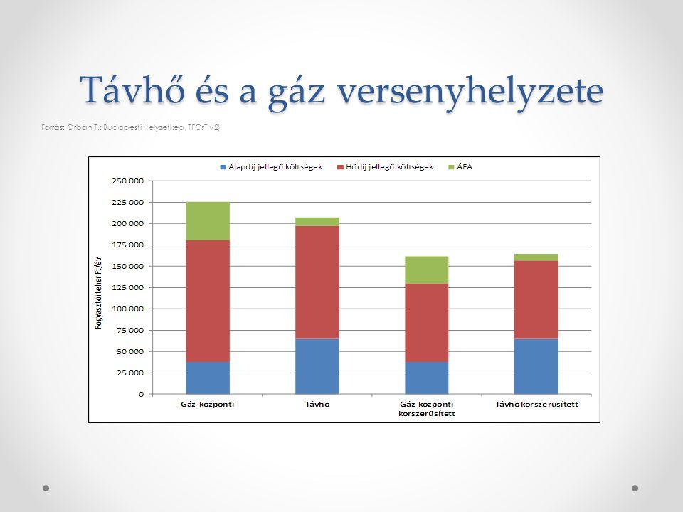 Távhő és a gáz versenyhelyzete Forrás: Orbán T.: Budapesti Helyzetkép, TFCsT v2)