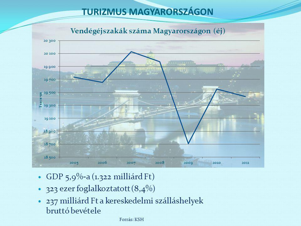 TURIZMUS MAGYARORSZÁGON  GDP 5,9%-a (1.322 milliárd Ft)  323 ezer foglalkoztatott (8,4%)  237 milliárd Ft a kereskedelmi szálláshelyek bruttó bevét