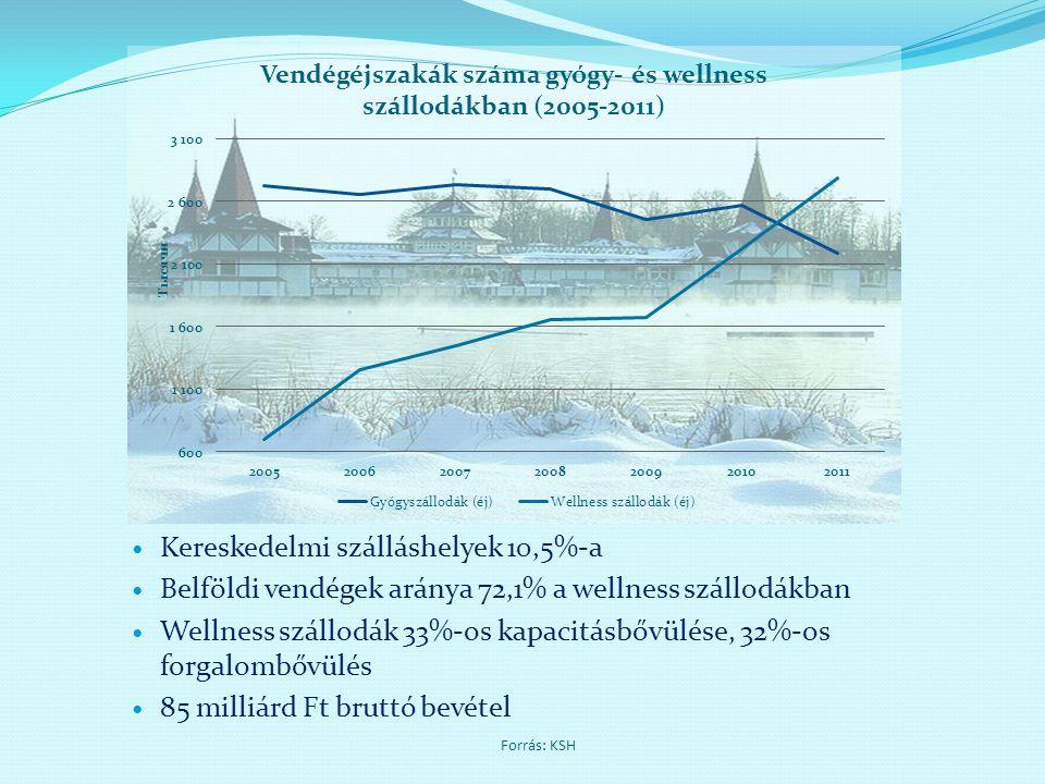  Kereskedelmi szálláshelyek 10,5%-a  Belföldi vendégek aránya 72,1% a wellness szállodákban  Wellness szállodák 33%-os kapacitásbővülése, 32%-os fo