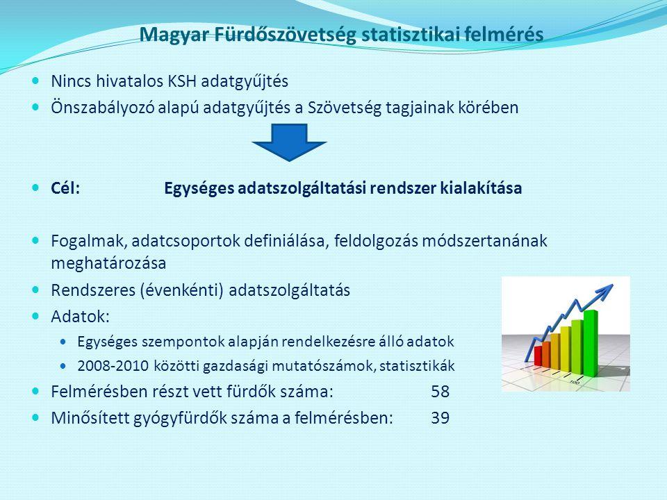 Magyar Fürdőszövetség statisztikai felmérés  Nincs hivatalos KSH adatgyűjtés  Önszabályozó alapú adatgyűjtés a Szövetség tagjainak körében  Cél: Eg