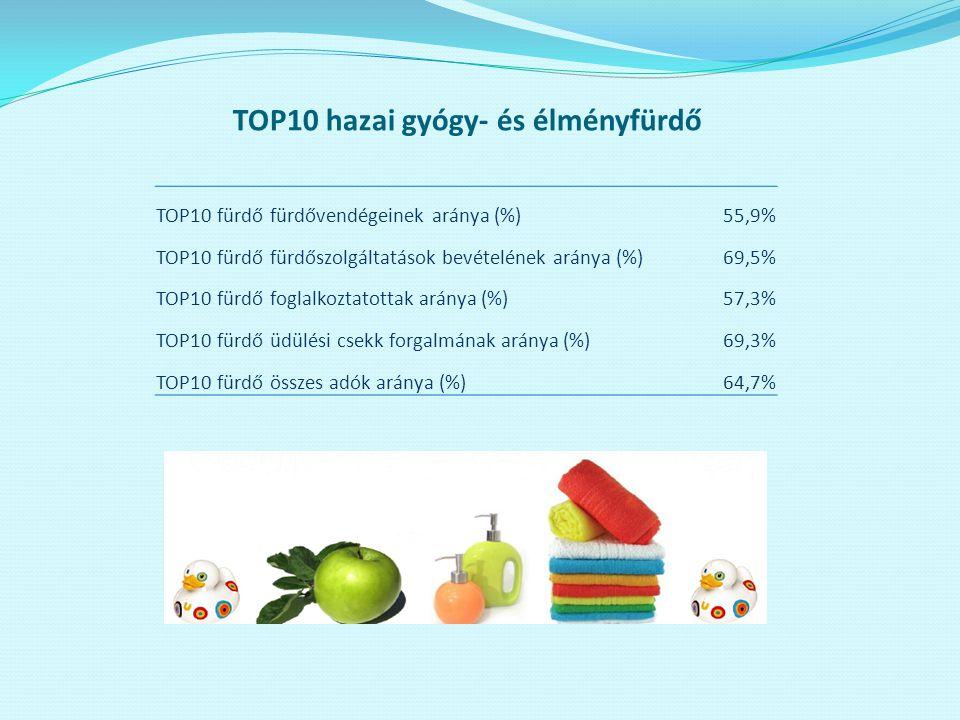 TOP10 fürdő fürdővendégeinek aránya (%)55,9% TOP10 fürdő fürdőszolgáltatások bevételének aránya (%)69,5% TOP10 fürdő foglalkoztatottak aránya (%)57,3%