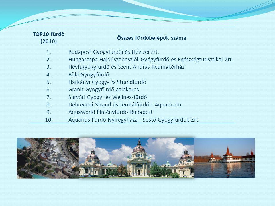 TOP10 fürdő (2010) Összes fürdőbelépők száma 1.Budapest Gyógyfürdői és Hévizei Zrt. 2.Hungarospa Hajdúszoboszlói Gyógyfürdő és Egészségturisztikai Zrt