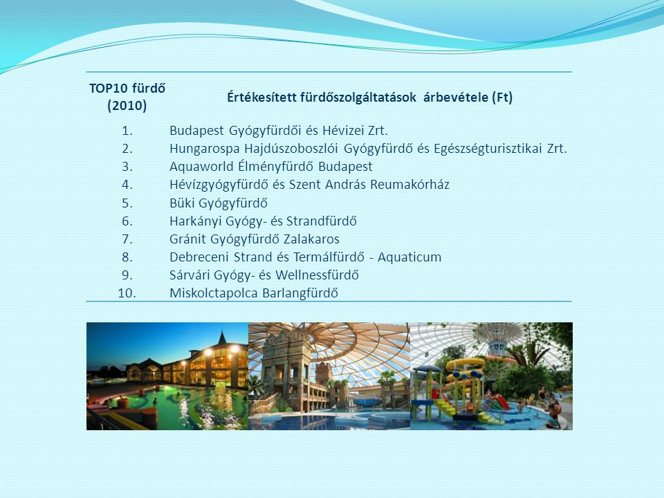 TOP10 fürdő (2010) Értékesített fürdőszolgáltatások árbevétele (Ft) 1.Budapest Gyógyfürdői és Hévizei Zrt. 2.Hungarospa Hajdúszoboszlói Gyógyfürdő és