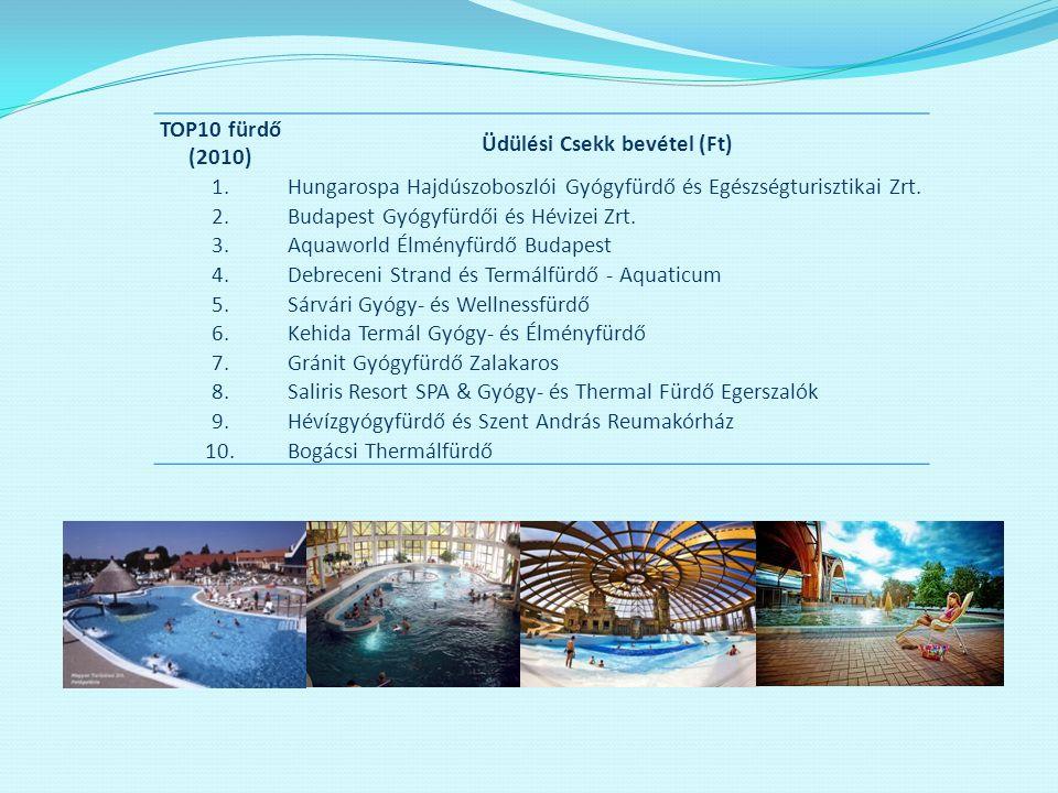TOP10 fürdő (2010) Üdülési Csekk bevétel (Ft) 1.Hungarospa Hajdúszoboszlói Gyógyfürdő és Egészségturisztikai Zrt. 2.Budapest Gyógyfürdői és Hévizei Zr