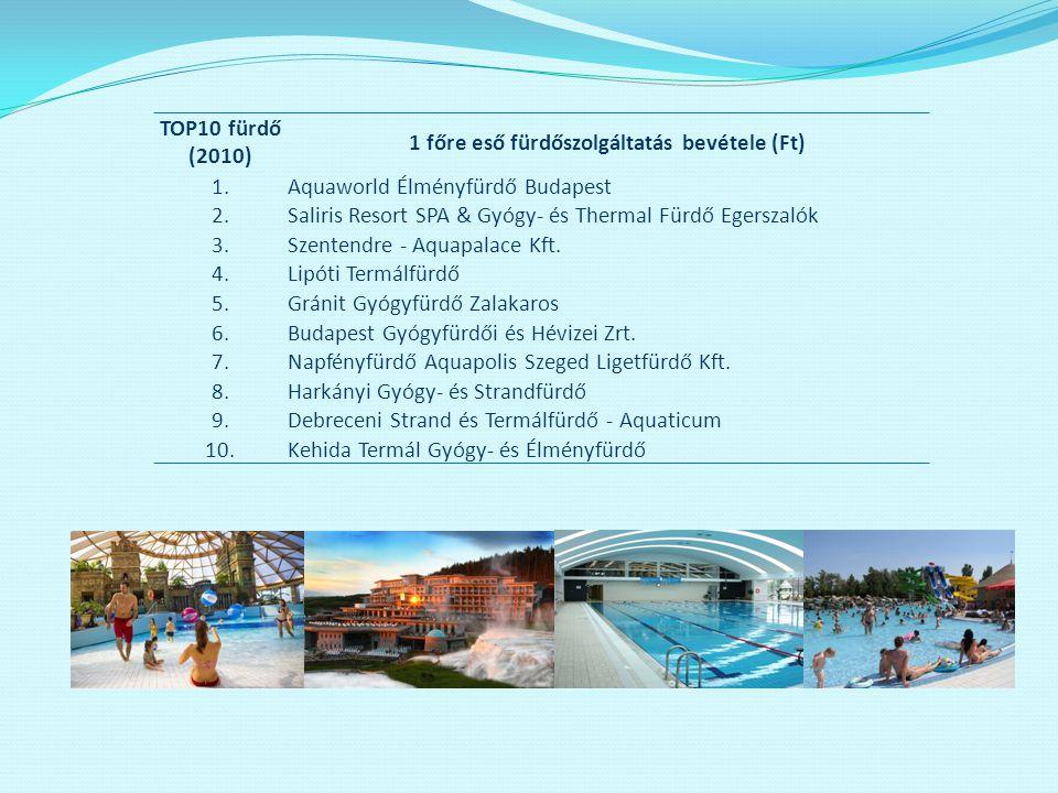 TOP10 fürdő (2010) 1 főre eső fürdőszolgáltatás bevétele (Ft) 1.Aquaworld Élményfürdő Budapest 2.Saliris Resort SPA & Gyógy- és Thermal Fürdő Egerszal