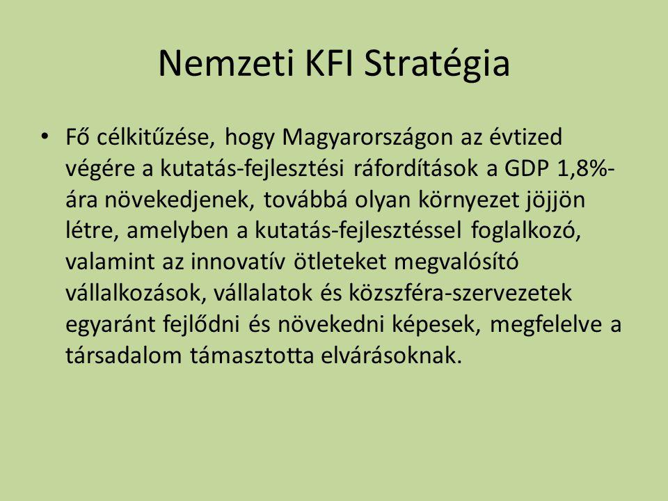 Nemzeti KFI Stratégia • Fő célkitűzése, hogy Magyarországon az évtized végére a kutatás-fejlesztési ráfordítások a GDP 1,8%- ára növekedjenek, továbbá olyan környezet jöjjön létre, amelyben a kutatás-fejlesztéssel foglalkozó, valamint az innovatív ötleteket megvalósító vállalkozások, vállalatok és közszféra-szervezetek egyaránt fejlődni és növekedni képesek, megfelelve a társadalom támasztotta elvárásoknak.
