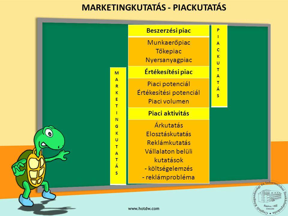 MARKETINGKUTATÁS - PIACKUTATÁS Beszerzési piac Munkaerőpiac Tőkepiac Nyersanyagpiac Értékesítési piac Piaci potenciál Értékesítési potenciál Piaci volumen Piaci aktivitás Árkutatás Elosztáskutatás Reklámkutatás Vállalaton belüli kutatások - költségelemzés - reklámprobléma