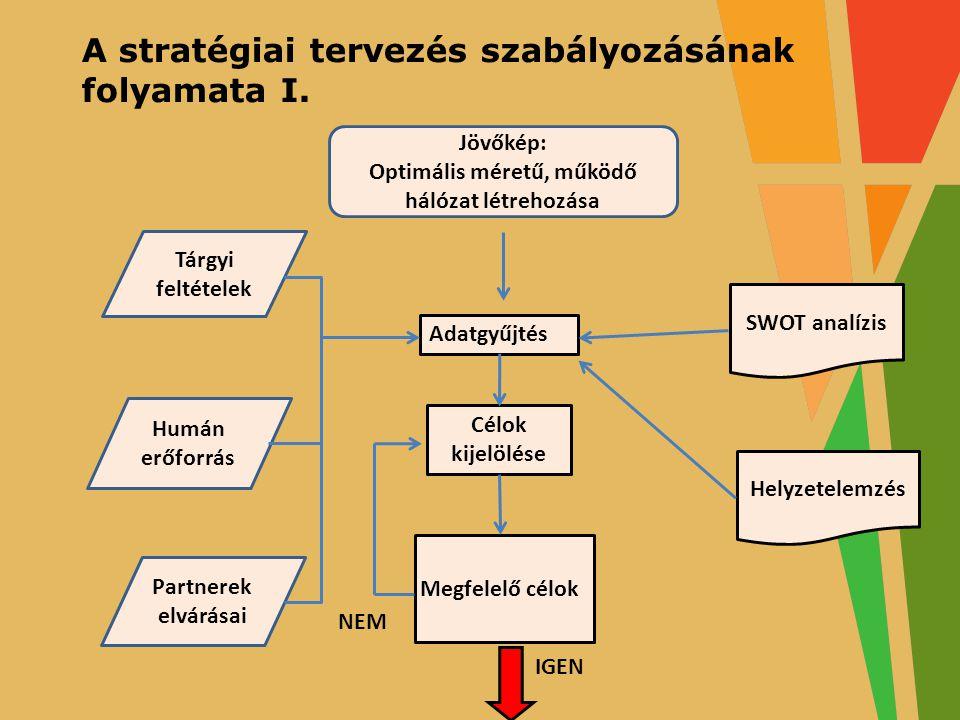 TÁMOP–3.1.7-11/1-2011-0065 GÉM KAPOCS – GONDOSKODÁS, ÉRTÉK, MÓDSZER KAPCSOLAT pályázat A projektek az Európai Unió támogatásával valósulnak meg A stratégiai tervezés szabályozásának folyamata I.