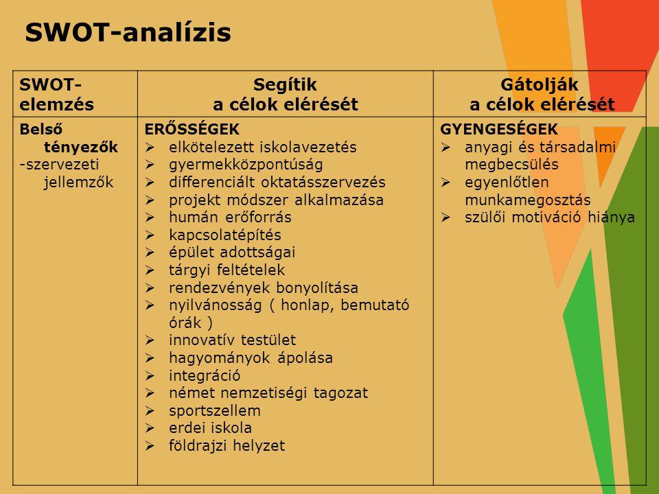 TÁMOP–3.1.7-11/1-2011-0065 GÉM KAPOCS – GONDOSKODÁS, ÉRTÉK, MÓDSZER KAPCSOLAT pályázat A projektek az Európai Unió támogatásával valósulnak meg SWOT- elemzés Segítik a célok elérését Gátolják a célok elérését Belső tényezők -szervezeti jellemzők ERŐSSÉGEK  elkötelezett iskolavezetés  gyermekközpontúság  differenciált oktatásszervezés  projekt módszer alkalmazása  humán erőforrás  kapcsolatépítés  épület adottságai  tárgyi feltételek  rendezvények bonyolítása  nyilvánosság ( honlap, bemutató órák )  innovatív testület  hagyományok ápolása  integráció  német nemzetiségi tagozat  sportszellem  erdei iskola  földrajzi helyzet GYENGESÉGEK  anyagi és társadalmi megbecsülés  egyenlőtlen munkamegosztás  szülői motiváció hiánya SWOT-analízis