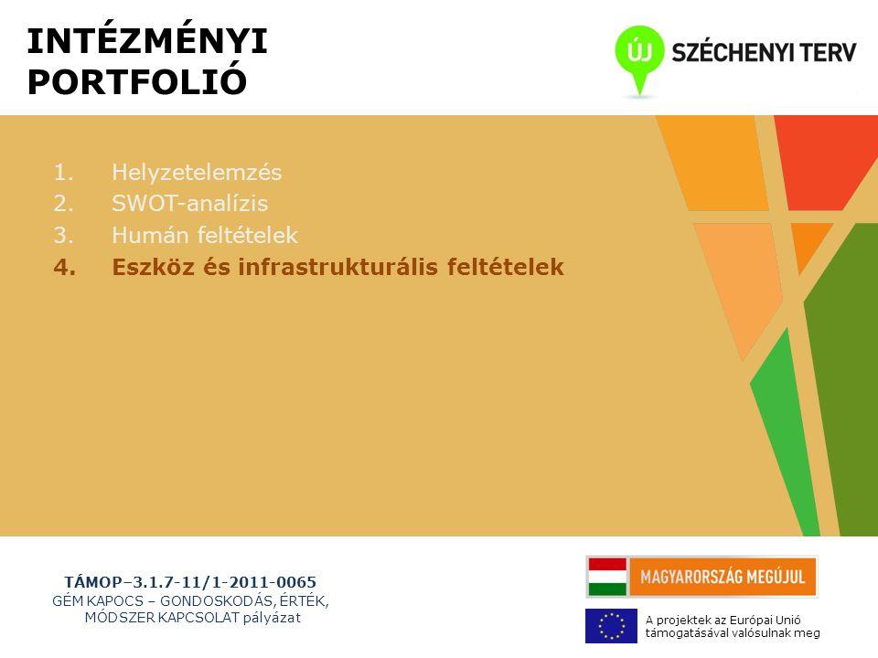 TÁMOP–3.1.7-11/1-2011-0065 GÉM KAPOCS – GONDOSKODÁS, ÉRTÉK, MÓDSZER KAPCSOLAT pályázat A projektek az Európai Unió támogatásával valósulnak meg INTÉZMÉNYI PORTFOLIÓ 1.Helyzetelemzés 2.SWOT-analízis 3.Humán feltételek 4.Eszköz és infrastrukturális feltételek