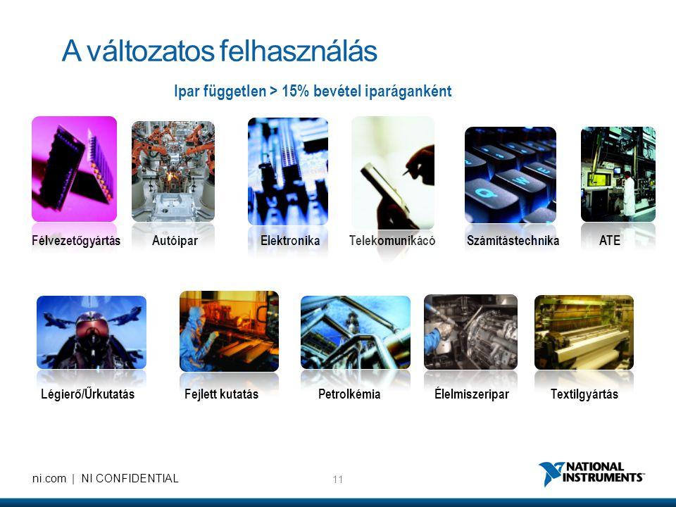 11 ni.com | NI CONFIDENTIAL A változatos felhasználás Ipar független > 15% bevétel iparáganként Félvezetőgyártás Autóipar Elektronika Telekomunikácó Számítástechnika ATE Légierő/Űrkutatás Fejlett kutatás Petrolkémia Élelmiszeripar Textilgyártás