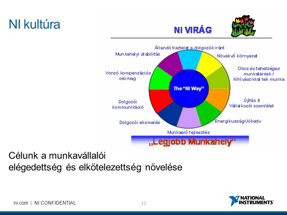 13 ni.com | NI CONFIDENTIAL NI kultúra Célunk a munkavállalói elégedettség és elkötelezettség növelése