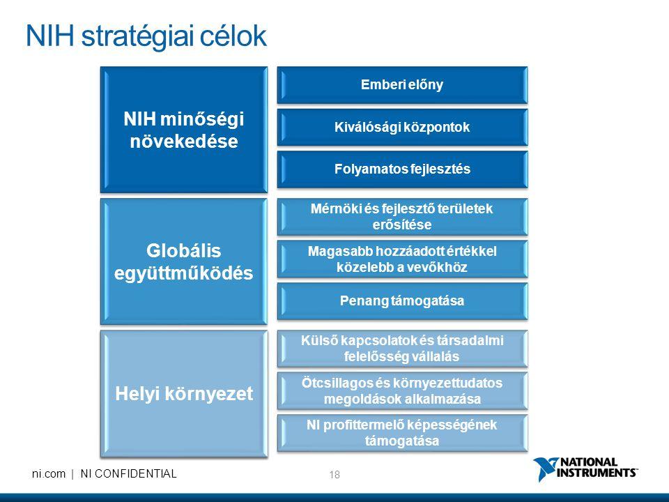 18 ni.com | NI CONFIDENTIAL NIH minőségi növekedése Helyi környezet Emberi előny Kiválósági központok Folyamatos fejlesztés Mérnöki és fejlesztő területek erősítése Magasabb hozzáadott értékkel közelebb a vevőkhöz Penang támogatása Külső kapcsolatok és társadalmi felelősség vállalás Ötcsillagos és környezettudatos megoldások alkalmazása NI profittermelő képességének támogatása Globális együttműködés NIH stratégiai célok
