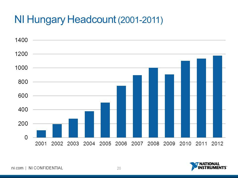 20 ni.com | NI CONFIDENTIAL NI Hungary Headcount (2001-2011)