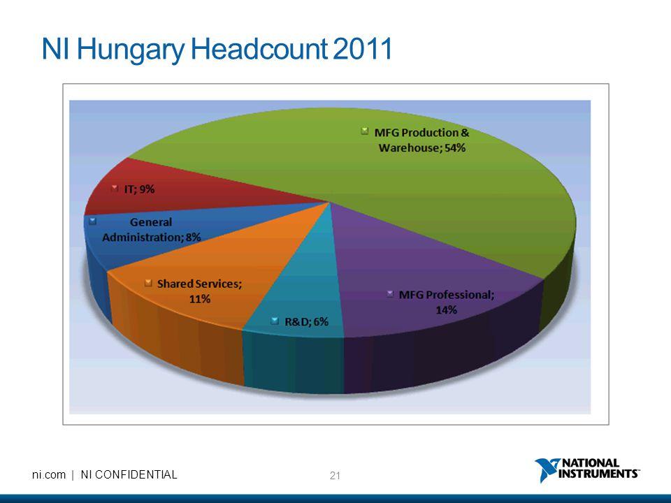 21 ni.com | NI CONFIDENTIAL NI Hungary Headcount 2011