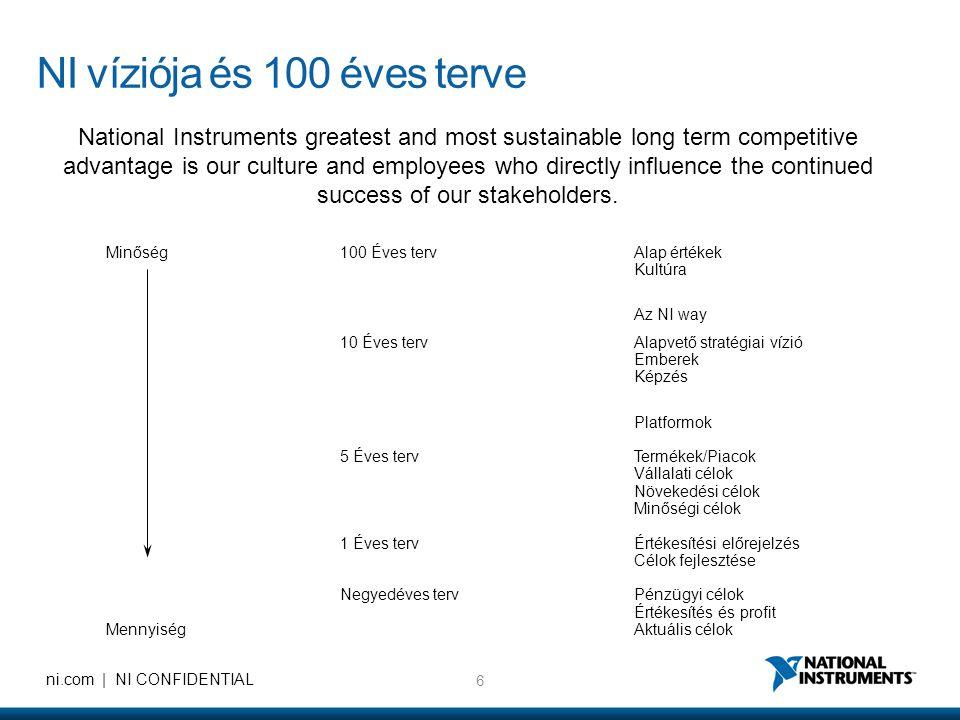 6 ni.com | NI CONFIDENTIAL Minőség100 Éves terv Alap értékek Kultúra Az NI way 10 Éves tervAlapvető stratégiai vízió Emberek Képzés Platformok 5 Éves terv Termékek/Piacok Vállalati célok Növekedési célok Minőségi célok 1 Éves tervÉrtékesítési előrejelzés Célok fejlesztése Negyedéves tervPénzügyi célok Értékesítés és profit Mennyiség Aktuális célok NI víziója és 100 éves terve National Instruments greatest and most sustainable long term competitive advantage is our culture and employees who directly influence the continued success of our stakeholders.