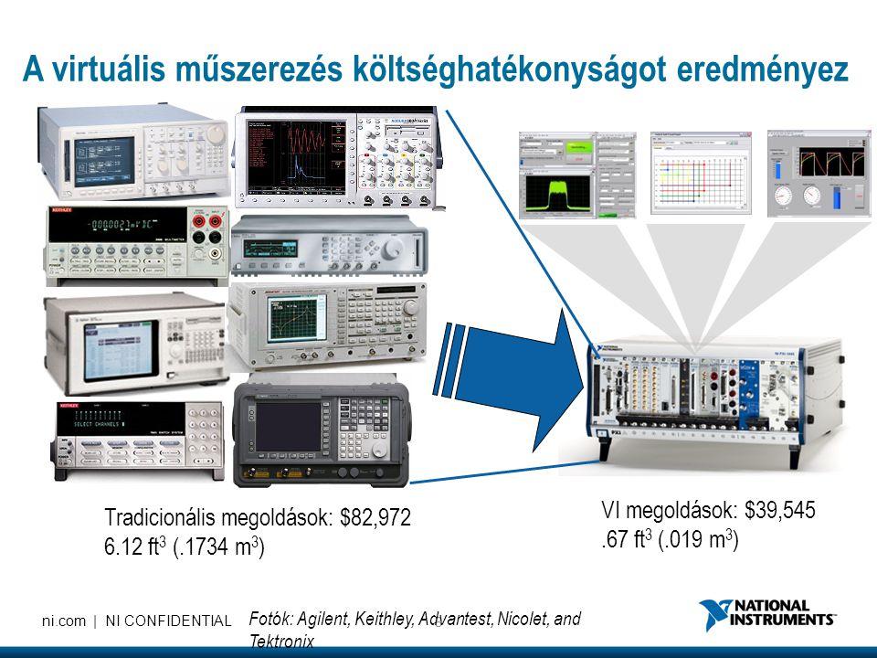 8 ni.com | NI CONFIDENTIAL A virtuális műszerezés költséghatékonyságot eredményez Tradicionális megoldások: $82,972 6.12 ft 3 (.1734 m 3 ) VI megoldások: $39,545.67 ft 3 (.019 m 3 ) Fotók: Agilent, Keithley, Advantest, Nicolet, and Tektronix