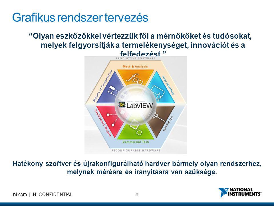 20 ni.com   NI CONFIDENTIAL NI Hungary Headcount (2001-2011)