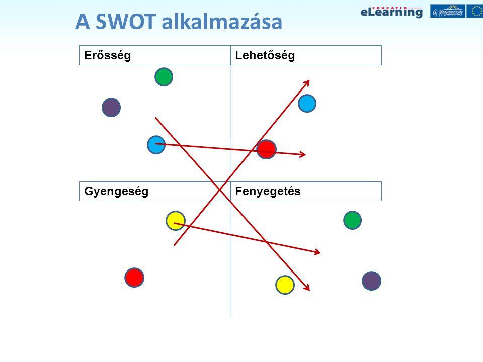A SWOT alkalmazása Erősség Gyengeség Lehetőség Fenyegetés