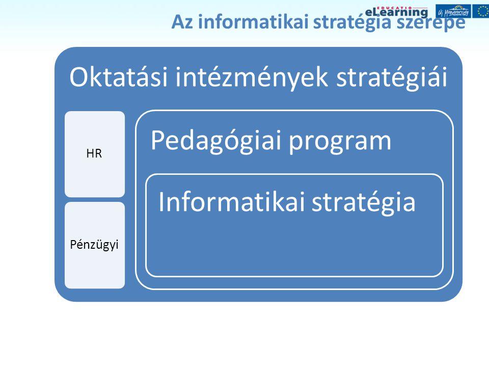 Az informatikai stratégia szerepe Oktatási intézmények stratégiái HRPénzügyi Pedagógiai program Informatikai stratégia