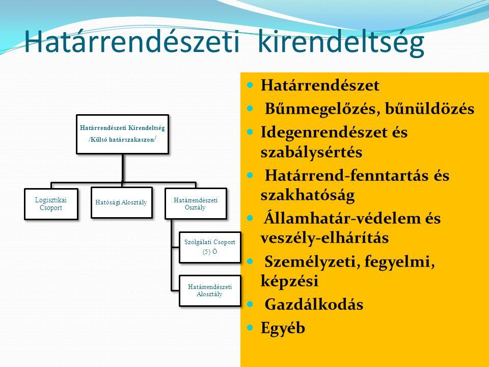 Határrendészeti kirendeltség  Határrendészet  Bűnmegelőzés, bűnüldözés  Idegenrendészet és szabálysértés  Határrend-fenntartás és szakhatóság  Ál