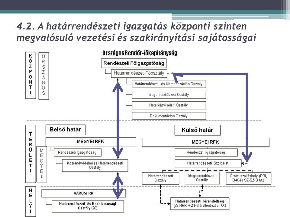 4.2. A határrendészeti igazgatás központi szinten megvalósuló vezetési és szakirányítási sajátosságai