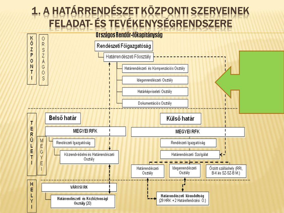 4.A határrendészeti szervek vezetés-irányítási rendszere 4.1.