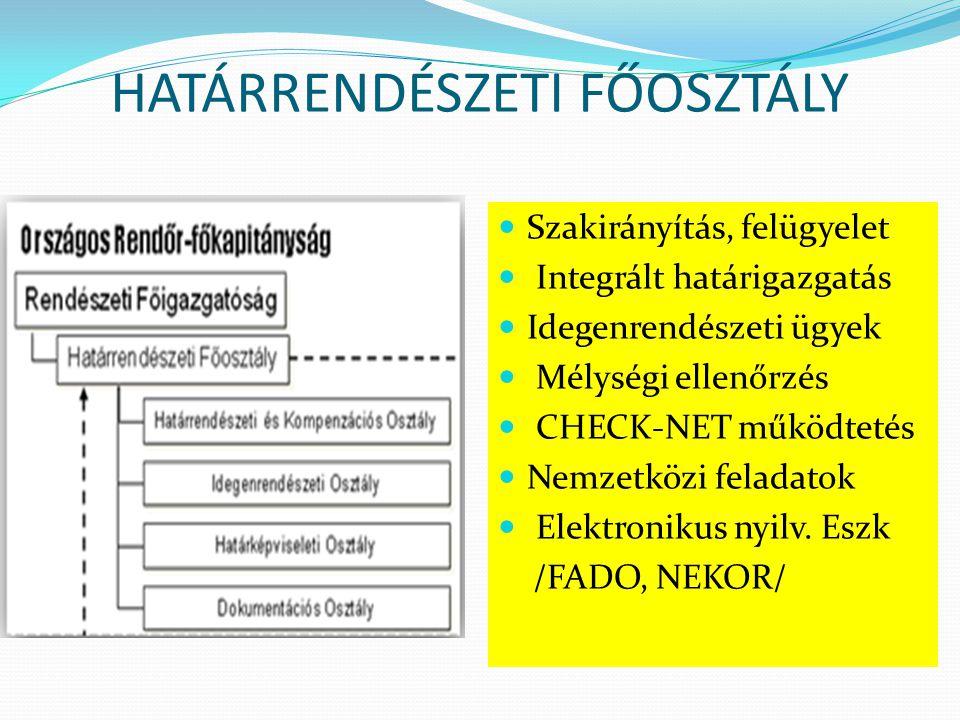 HATÁRRENDÉSZETI FŐOSZTÁLY  Szakirányítás, felügyelet  Integrált határigazgatás  Idegenrendészeti ügyek  Mélységi ellenőrzés  CHECK-NET működtetés