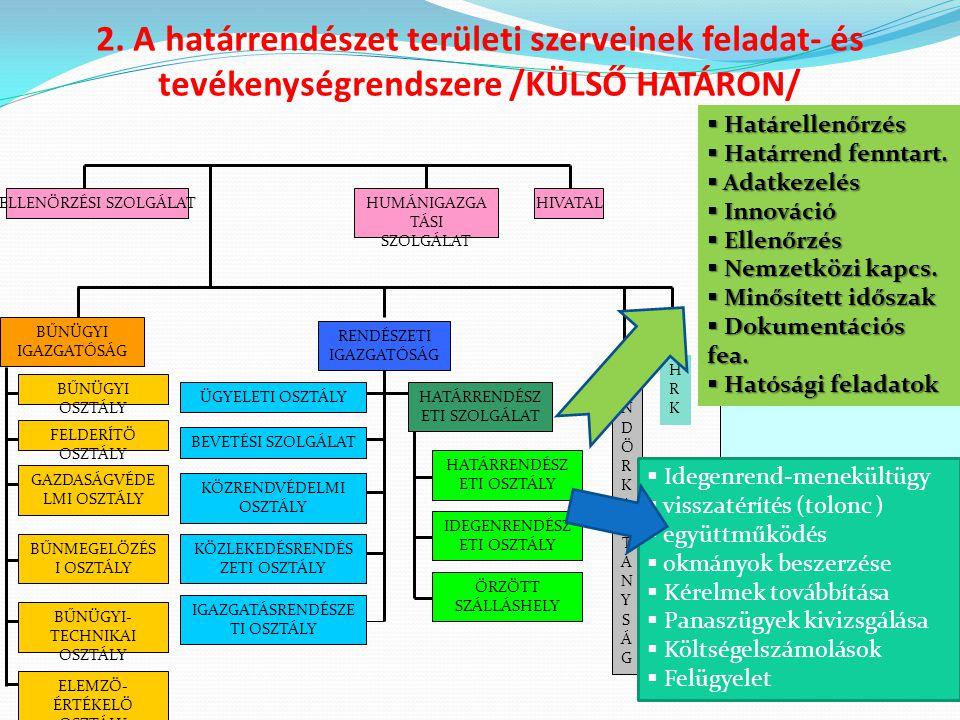 A határrendészet területi szerveinek feladat- és tevékenységrendszere /BELSŐ HATÁRON/ ELLENŐRZÉSI SZOLGÁLATHUMÁNIGAZGATÁSI SZOLGÁLAT BŰNÜGYI IGAZGATÓSÁG BŰNÜGYI OSZTÁLY HIVATAL BŰNMEGELŐZÉSI OSZTÁLY FELDERÍTŐ OSZTÁLY BŰNÜGYI-TECHNIKAI OSZTÁLY GAZDASÁGVÉDELMI OSZTÁLY ELEMZŐ-ÉRTÉKELŐ OSZTÁLY RE N D Ő RK AP IT Á N YS Á G RENDÉSZETI IGAZGATÓSÁG ÜGYELETI OSZTÁLY KÖZPONTI ÜGYELETI ÉS SCHENGENI KAPCSOLATOK OSZTÁLYA KÖZLEKEDÉSRENDÉSZETI OSZTÁLY KÖZRENDVÉDELMI ÉS HATÁRRENDÉSZETI OSZTÁLY IGAZGATÁSRENDÉSZETI OSZTÁLY ŐRZÖTT SZÁLLÁSHELY