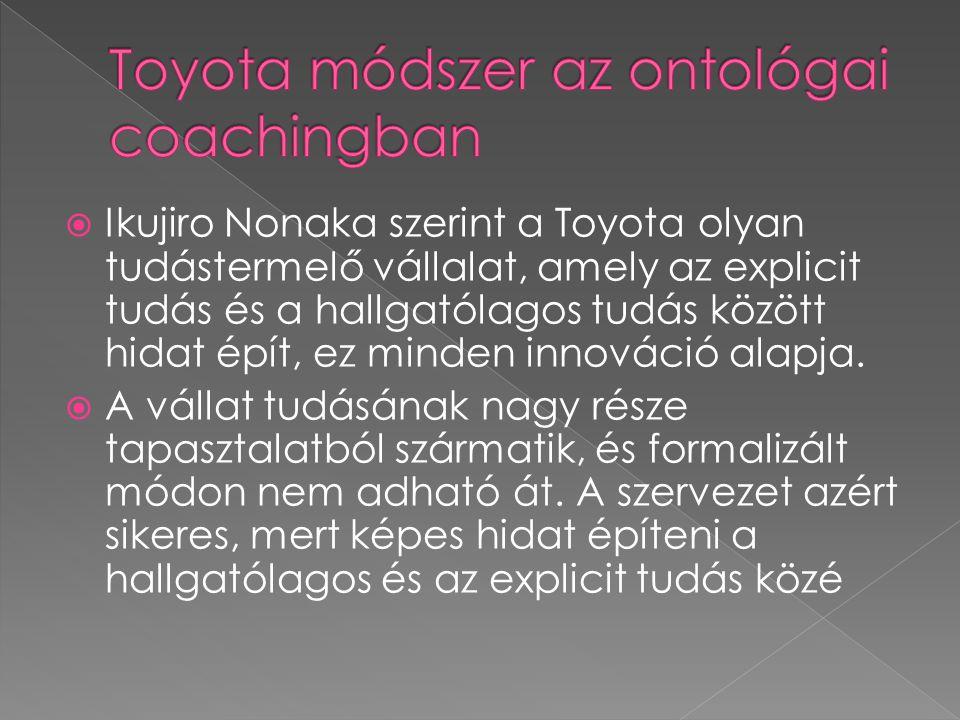  Ikujiro Nonaka szerint a Toyota olyan tudástermelő vállalat, amely az explicit tudás és a hallgatólagos tudás között hidat épít, ez minden innováció