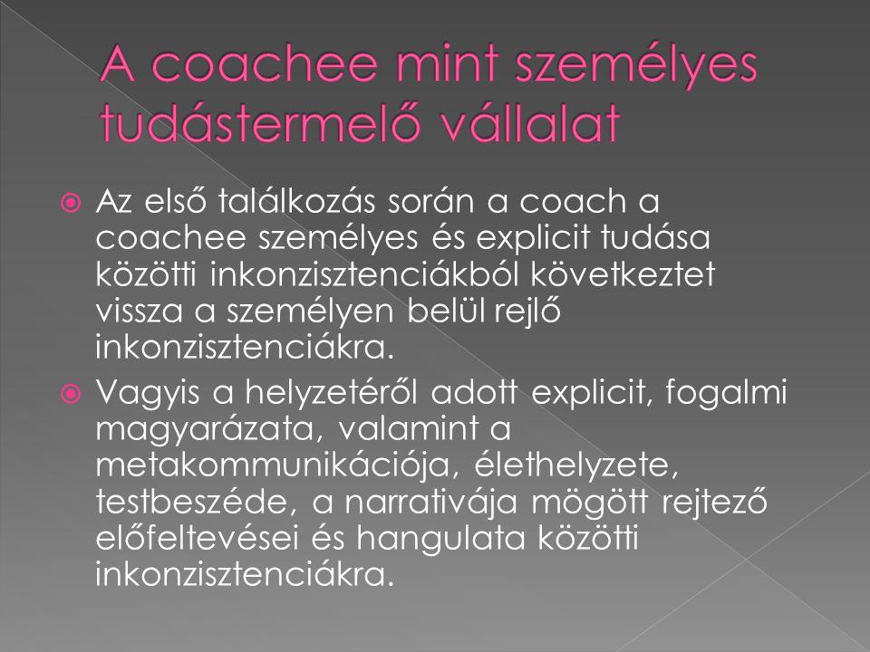  Az első találkozás során a coach a coachee személyes és explicit tudása közötti inkonzisztenciákból következtet vissza a személyen belül rejlő inkonzisztenciákra.