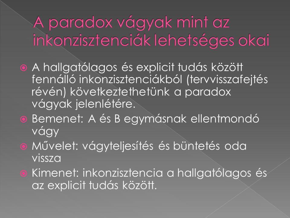  A hallgatólagos és explicit tudás között fennálló inkonzisztenciákból (tervvisszafejtés révén) következtethetünk a paradox vágyak jelenlétére.  Bem