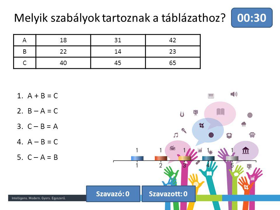 Melyik szabályok tartoznak a táblázathoz? 00:30 Szavazott: 0Szavazó: 0 A183142 B221423 C404565 1.A + B = C 2.B – A = C 3.C – B = A 4.A – B = C 5.C – A