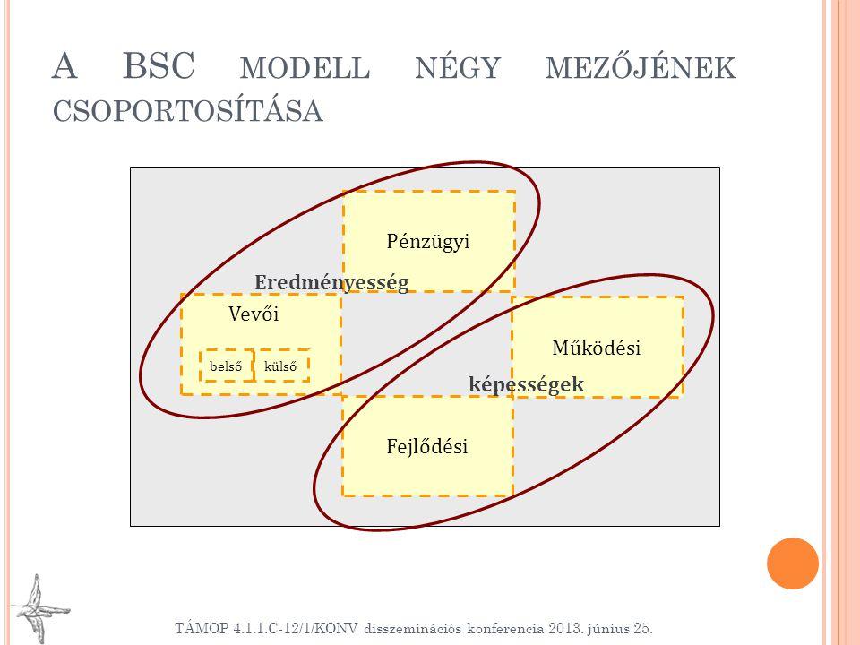 A BSC MODELL NÉGY MEZŐJÉNEK CSOPORTOSÍTÁSA TÁMOP 4.1.1.C-12/1/KONV disszeminációs konferencia 2013.
