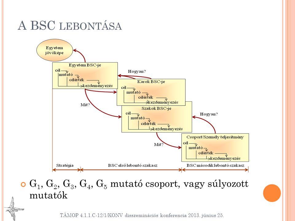 A BSC LEBONTÁSA TÁMOP 4.1.1.C-12/1/KONV disszeminációs konferencia 2013.