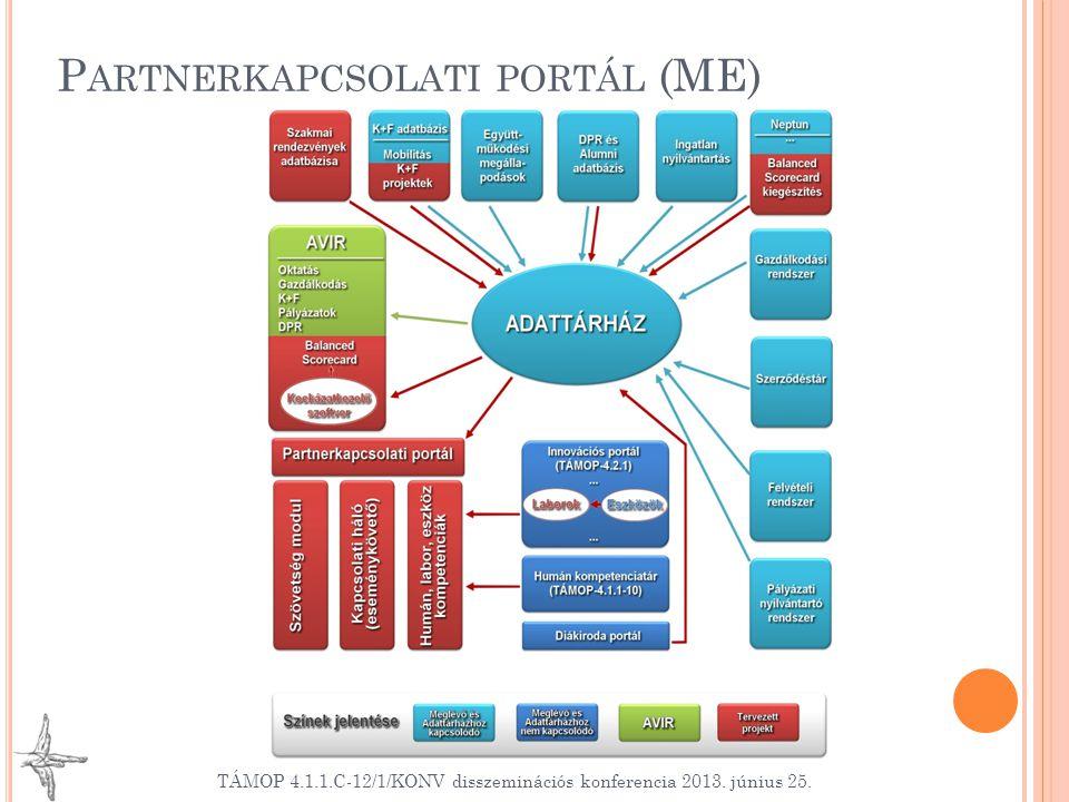 P ARTNERKAPCSOLATI PORTÁL (ME) TÁMOP 4.1.1.C-12/1/KONV disszeminációs konferencia 2013. június 25.