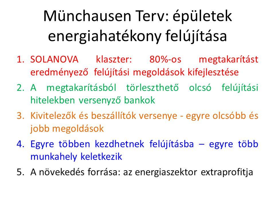 Münchausen Terv: épületek energiahatékony felújítása 1.SOLANOVA klaszter: 80%-os megtakarítást eredményező felújítási megoldások kifejlesztése 2.A megtakarításból törleszthető olcsó felújítási hitelekben versenyző bankok 3.Kivitelezők és beszállítók versenye - egyre olcsóbb és jobb megoldások 4.Egyre többen kezdhetnek felújításba – egyre több munkahely keletkezik 5.A növekedés forrása: az energiaszektor extraprofitja