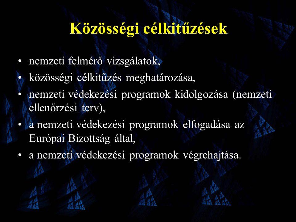 Közösségi célkitűzések •nemzeti felmérő vizsgálatok, •közösségi célkitűzés meghatározása, •nemzeti védekezési programok kidolgozása (nemzeti ellenőrzési terv), •a nemzeti védekezési programok elfogadása az Európai Bizottság által, •a nemzeti védekezési programok végrehajtása.