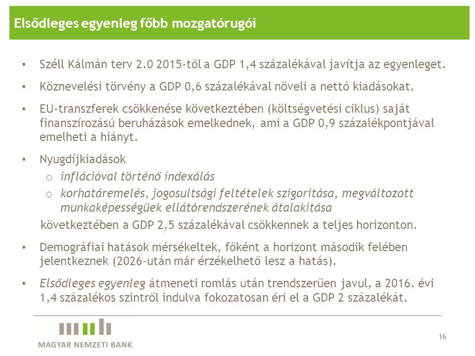 16 Elsődleges egyenleg főbb mozgatórugói • Széll Kálmán terv 2.0 2015-től a GDP 1,4 százalékával javítja az egyenleget.