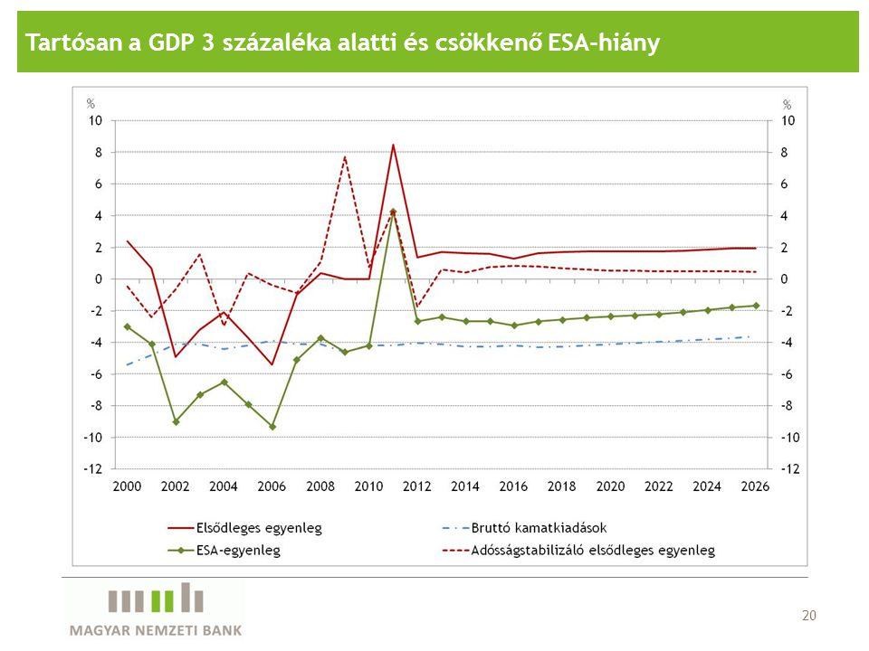 20 Tartósan a GDP 3 százaléka alatti és csökkenő ESA-hiány