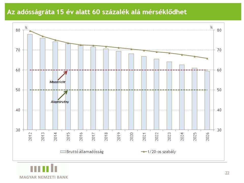 22 Az adósságráta 15 év alatt 60 százalék alá mérséklődhet