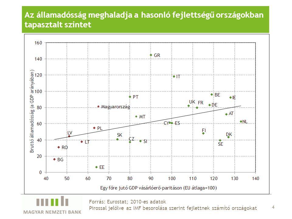 4 Forrás: Eurostat; 2010-es adatok Pirossal jelölve az IMF besorolása szerint fejlettnek számító országokat Az államadósság meghaladja a hasonló fejlettségű országokban tapasztalt szintet