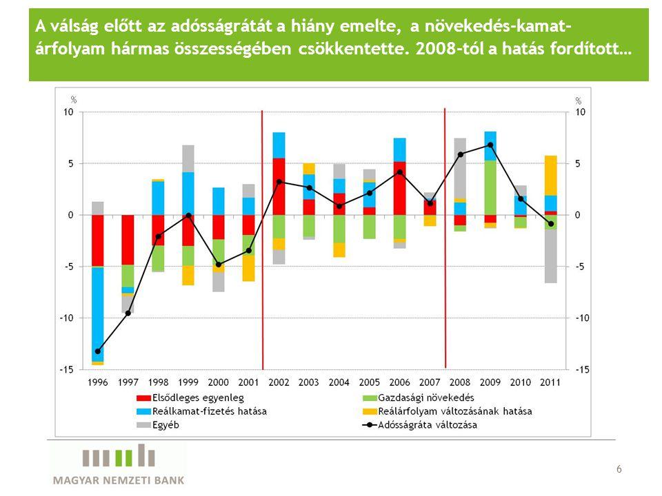6 A válság előtt az adósságrátát a hiány emelte, a növekedés-kamat- árfolyam hármas összességében csökkentette.